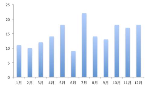 月別の販売台数を示したデフォルトの棒グラフ