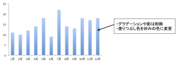 棒グラフの装飾の削除を指示したグラフ