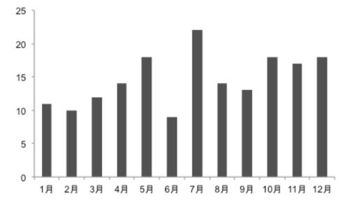棒グラフの色を変更したグラフ