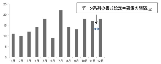 棒グラフの幅の変更を指示したグラフ