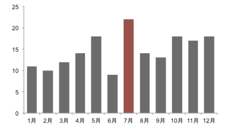 幅を広めた棒グラフ