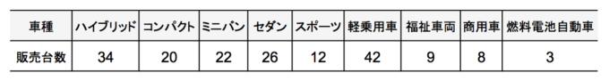 円グラフを描くための車種別販売台数の表(降順)