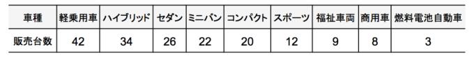 円グラフを描くための車種別販売台数の表