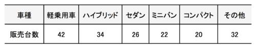 円グラフを描くための車種別販売台数の表(降順)その他あり