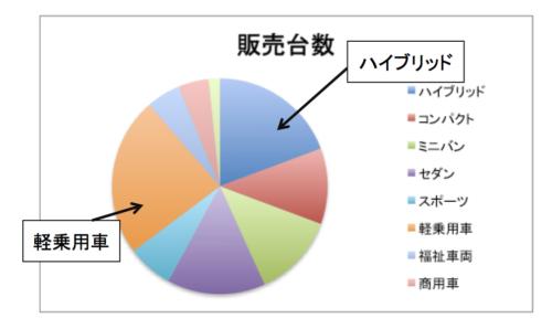車種別販売台数の円グラフ