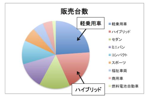 車種別販売台数の円グラフ(降順)