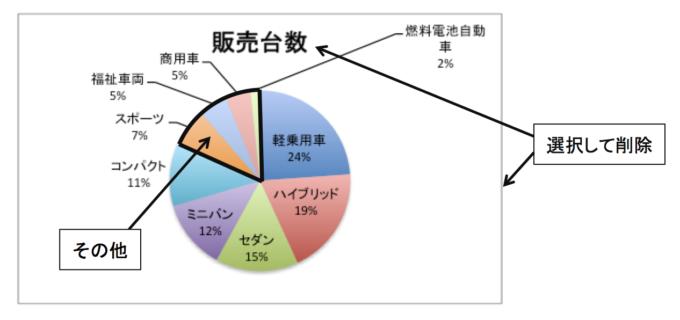 車種別販売台数の円グラフ(降順)修正箇所の指示付き