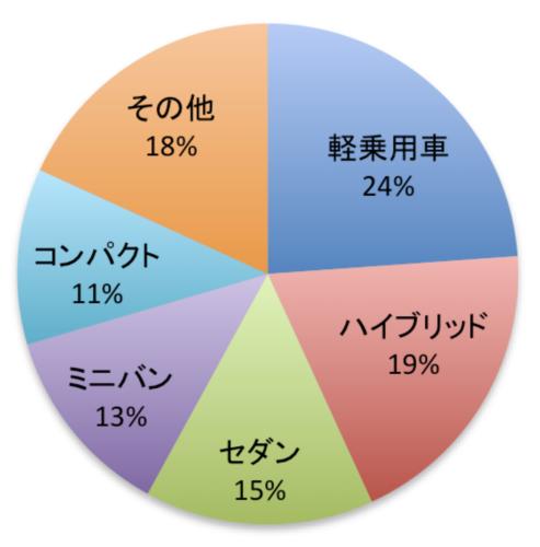 車種別販売台数の円グラフ(降順)その他あり