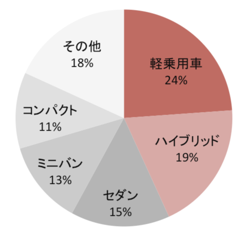 車種別販売台数の円グラフ(降順)色の修正済み