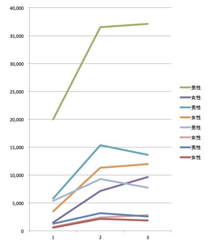 修士課程・博士課程別 男性女性の入学者数の折れ線グラフ オリジナル