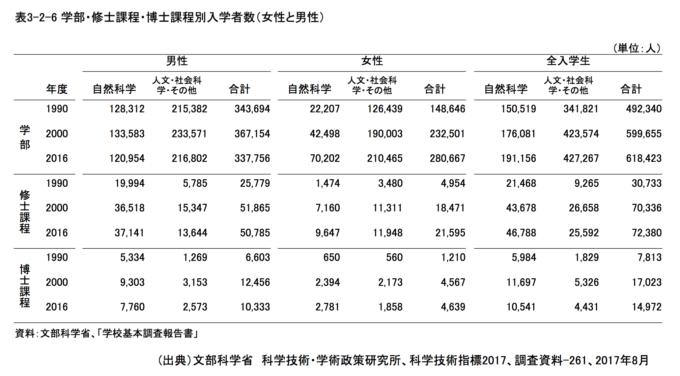 学部・修士課程・博士課程別入学者数が示された表