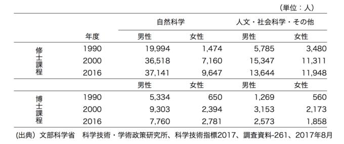 修士課程・博士課程別 男性女性の入学者数が示された表