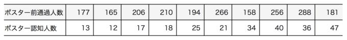 散布図を描くためのデータの表