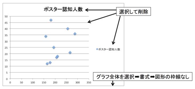 散布図(不要な情報が削除前の図)