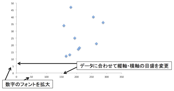 散布図(横軸と縦軸の表示変更前の図)