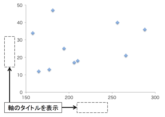 散布図(横軸と縦軸のタイトル表示前の図)