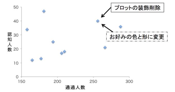 散布図(プロットの変更前の図)