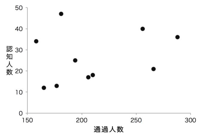 散布図(プロットの変更後の図)