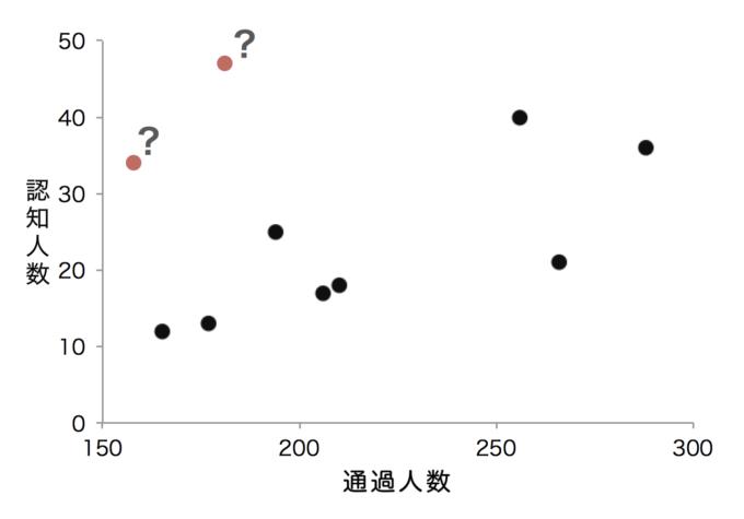 散布図(外れ値に疑問符がつけられた図)