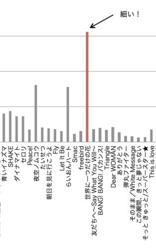 SMAPの全シングル曲の売上を示した棒グラフ