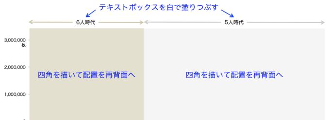 SMAPの全シングル曲の売上を示した棒グラフを背景色で区分け