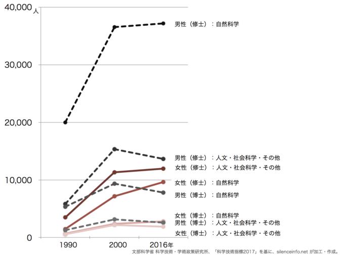 大学院入学者数の推移(男女別)に示した折れ線グラフ