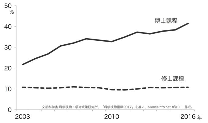 社会人大学院入学者数の推移を示した折れ線グラフ