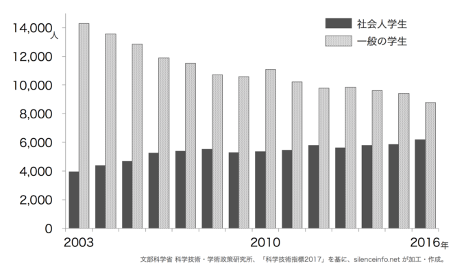 社会人大学院入学者数の推移(博士課程)を示した棒グラフ