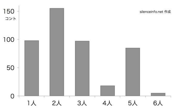 SMAPのスマスマコントに参加した人数を示した棒グラフ