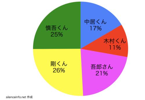SMAPのスマスマコント メンバー3人参加コントの延べ回数の円グラフ カラー