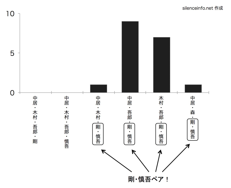 SMAPのスマスマコント メンバー4人参加のコント数を示した棒グラフ