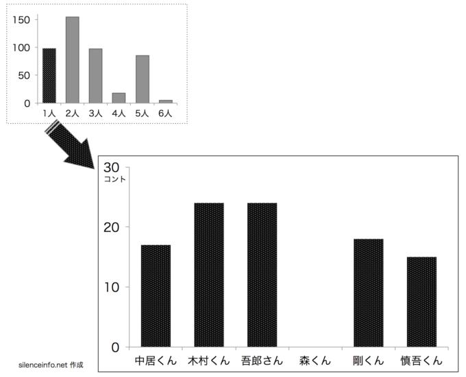 SMAPのスマスマコントのメンバー別コント数を示した棒グラフ