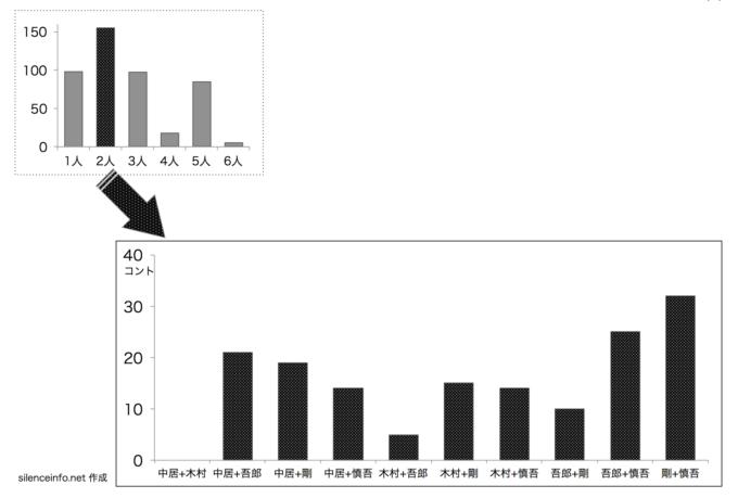 SMAPのスマスマコント メンバー間のペアー別コント数を示した棒グラフ