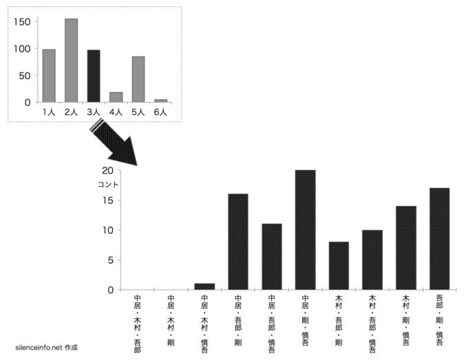 SMAPのスマスマコント メンバー3人参加のコント数を示した棒グラフ