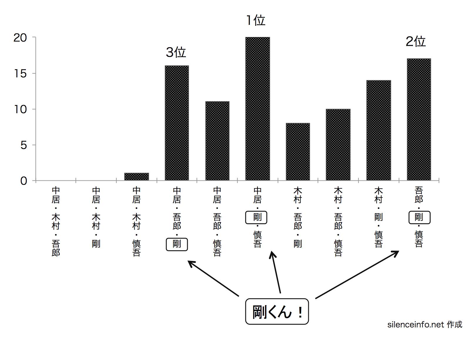 SMAPのスマスマコント メンバー3人参加のコント数を紫衣mした棒グラフ