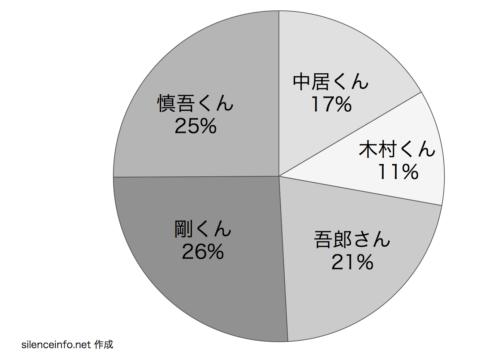 SMAPのスマスマコント メンバー3人参加コントの延べ回数の円グラフ