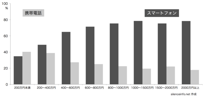 平成29年通信利用動向調査_スマートフォンと携帯電話の保有状況を示したグラフ