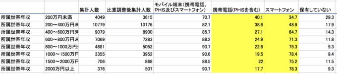 平成29年通信利用動向調査_携帯電話とスマートフォンの保有状況を示した表
