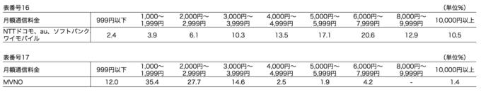 平成29年通信利用動向調査_スマートフォンの月額使用料を示した表