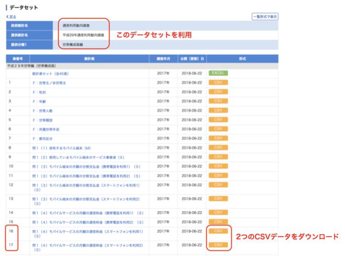 平成29年通信利用動向調査_スマートフォンの通信料金データセット