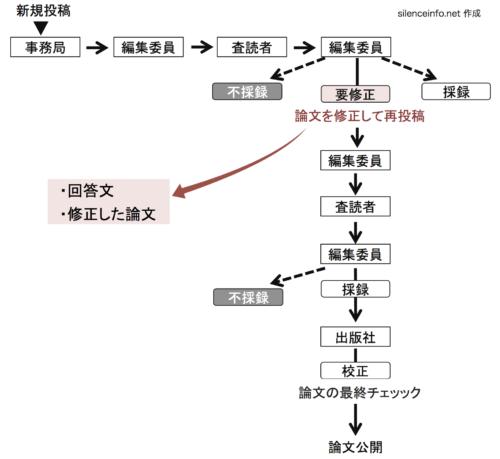 投稿論文の査読結果が要修正となった場合の修正方法を表示した流れ図