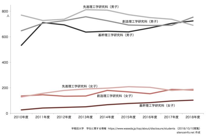 早稲田大学 研究科別男女別の在籍者数の推移(修士課程)を示したグラフ