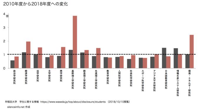 早稲田大学 研究科別男女別の在籍者数の変化(修士課程)を示したグラフ