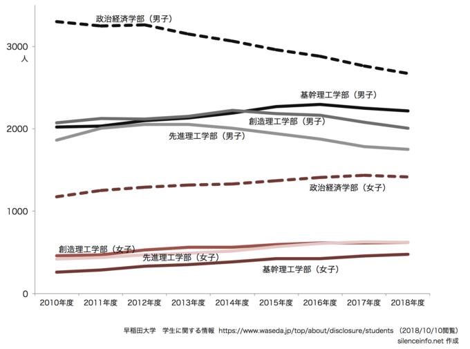 早稲田大学 政治経済・理工学別男女別の在籍者数の推移を示したグラフ