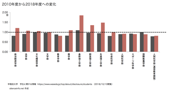 早稲田大学 学部別男女別の在籍者数の変化を示したグラフ