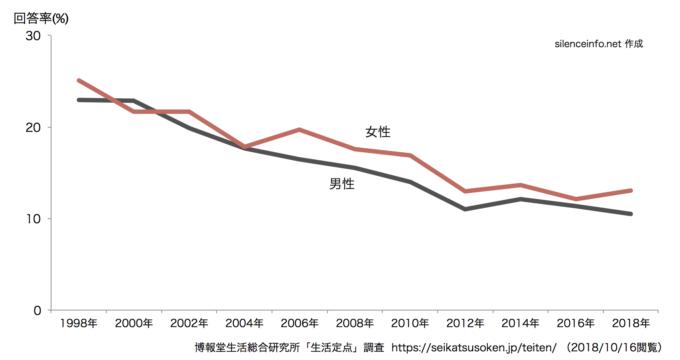 生活定点データのうち通信教育の回答率の推移を示したグラフ