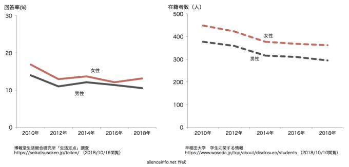 生活定点データの回答率と人間科学部eスクールの在籍者数の推移を示したグラフ