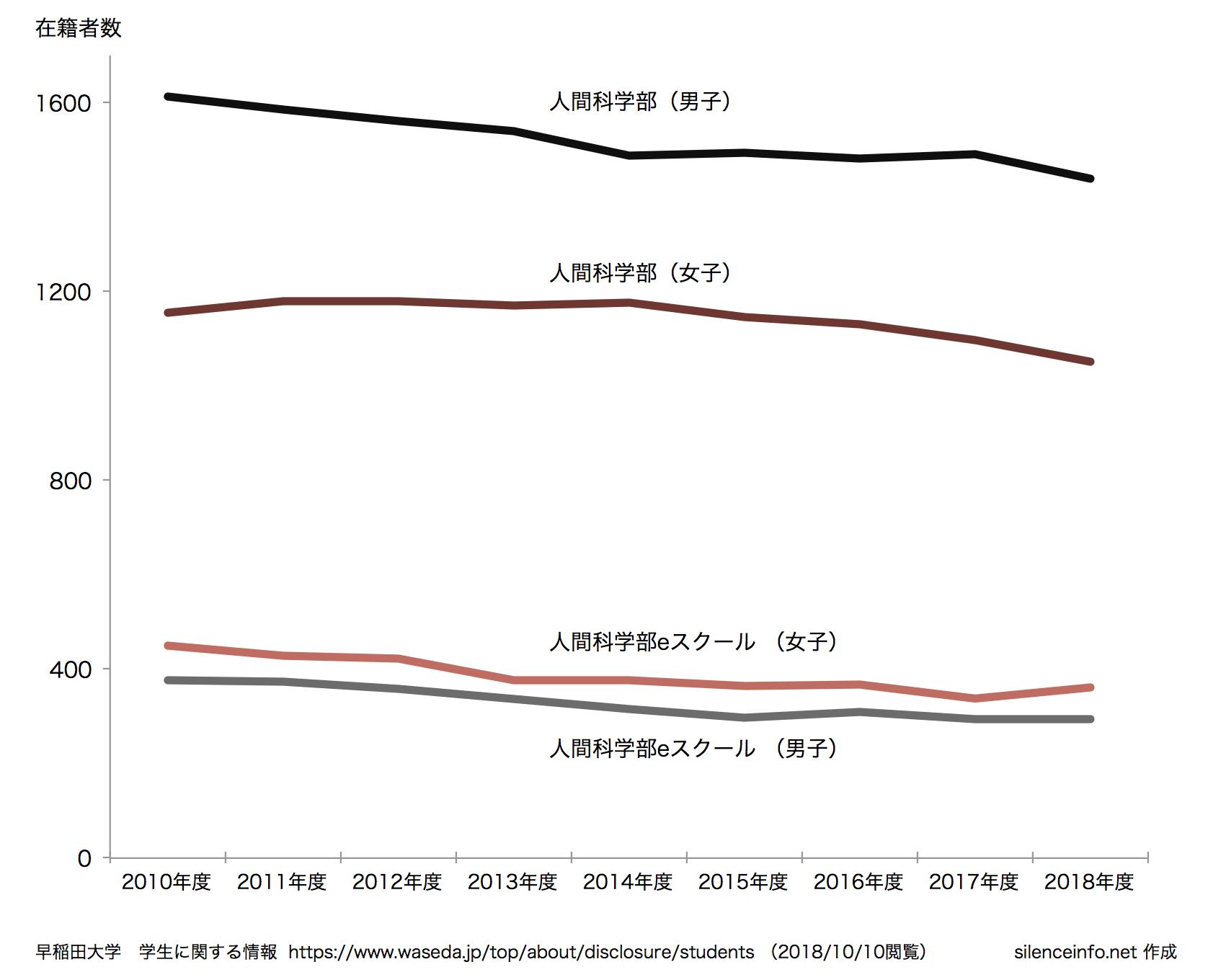 早稲田大学人間科学部eスクール 在籍者数の推移を示したグラフ