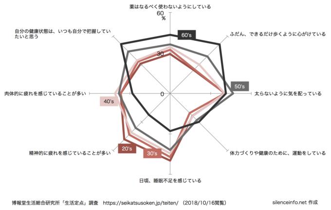 生活定点データで年齢別に健康全般の意識・行動を比較したレーダーグラフ