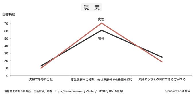 生活定点データで夫婦の役割分担の現実(男女別)を示したグラフ